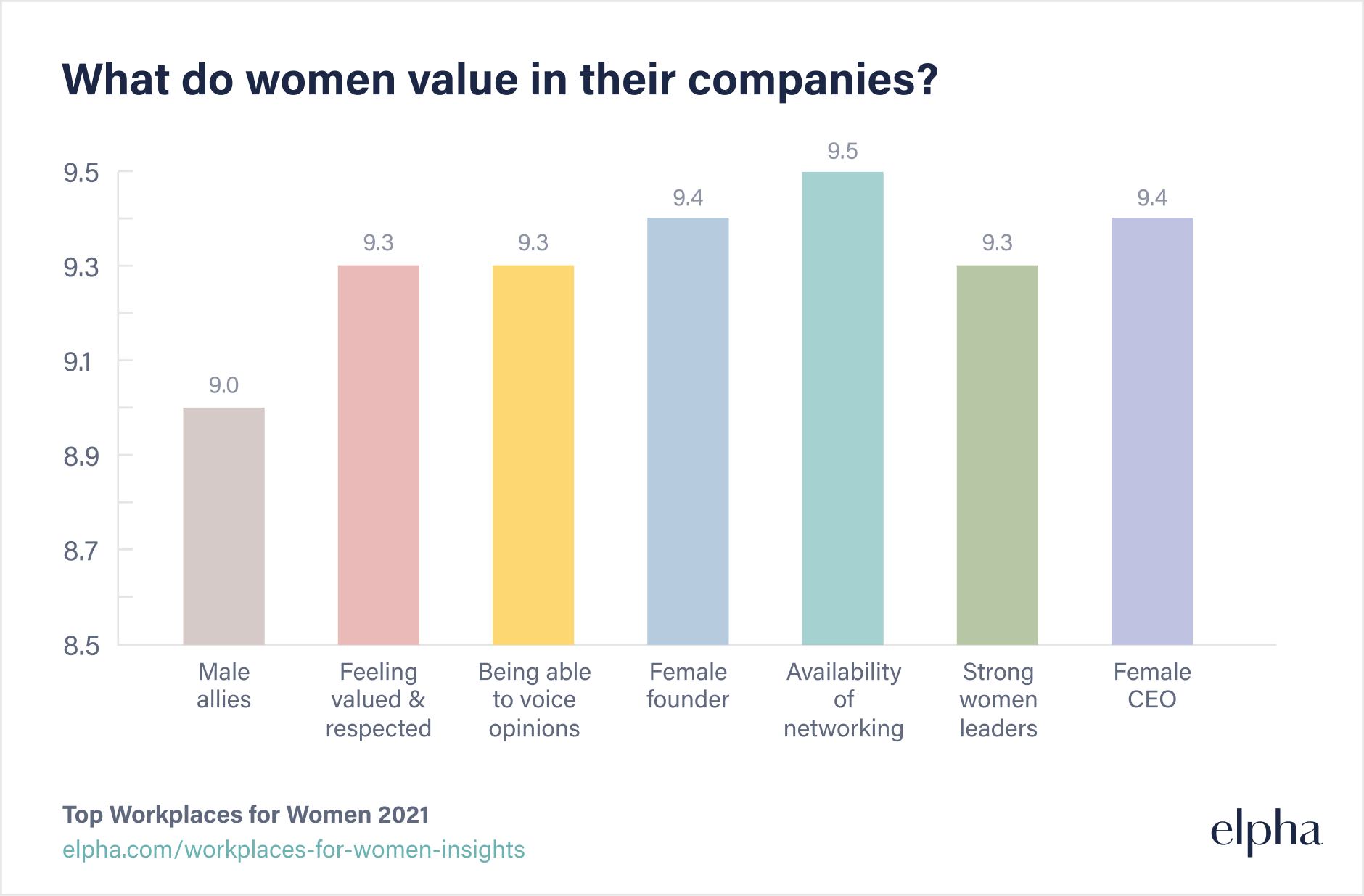 What do women value in their companies?