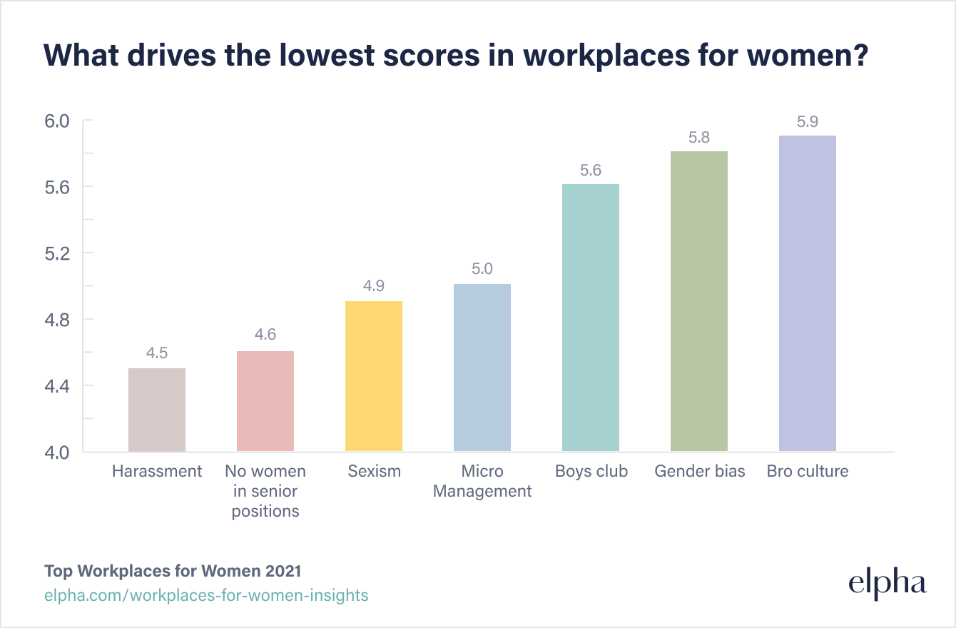 What factors drive the lowest scores in workplacs for women?