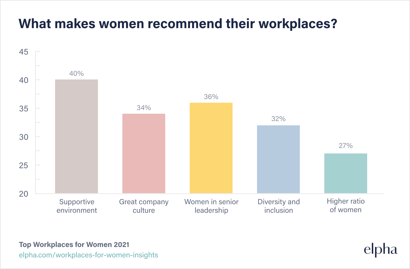 What makes women recommend their workplaces?