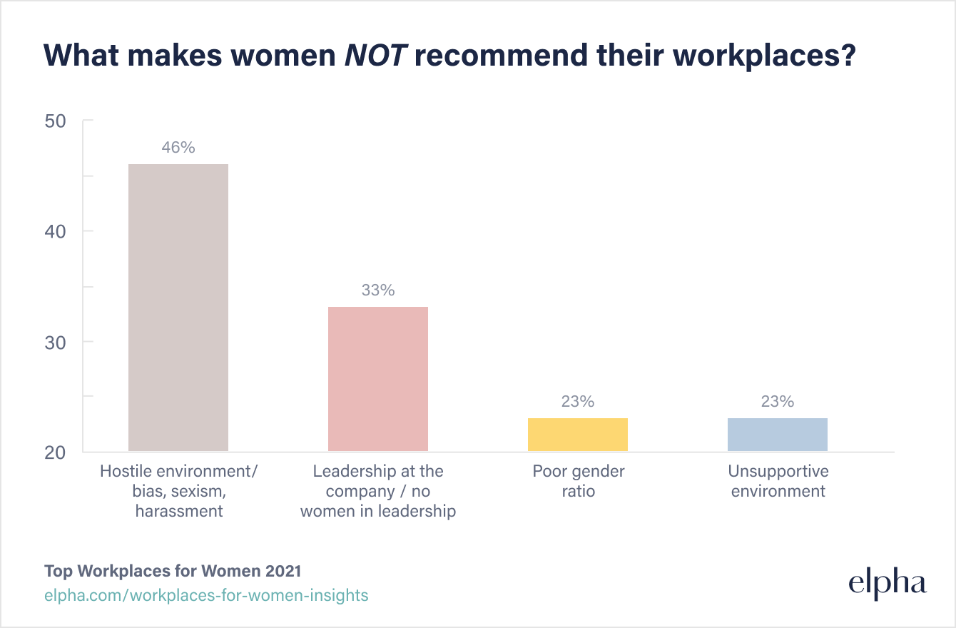 What makes women NOT recommend their workplaces?