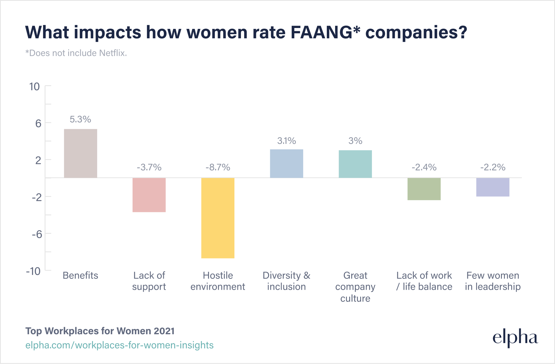 What impacts how women rate FAANG* companies?