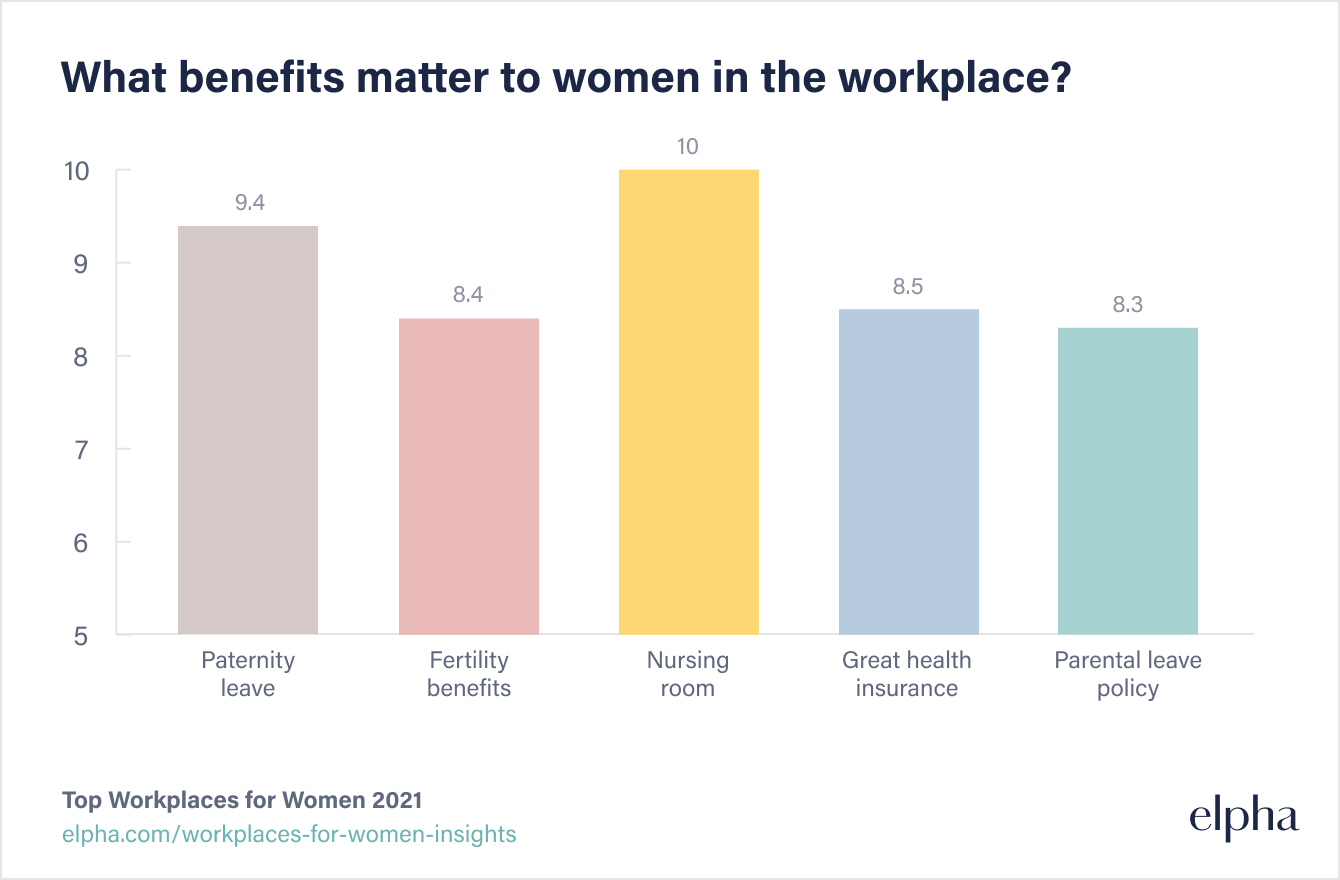 What benefits matter to women in the workplace?
